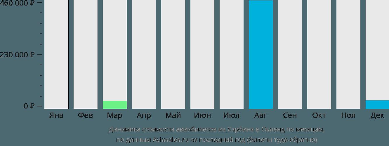 Динамика стоимости авиабилетов из Харбина в Окленд по месяцам