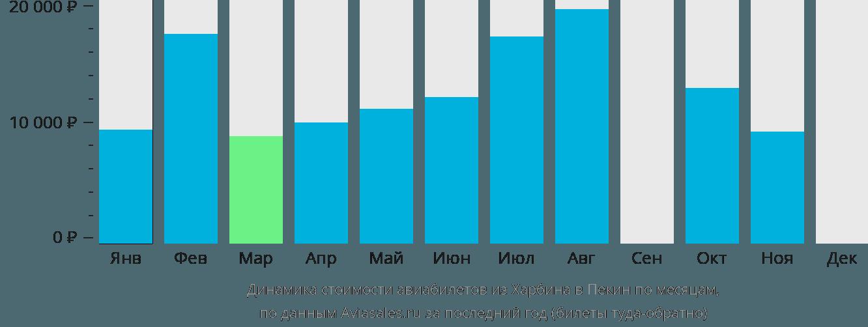 Динамика стоимости авиабилетов из Харбина в Пекин по месяцам