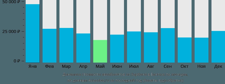 Динамика стоимости авиабилетов из Харбина в Бангкок по месяцам