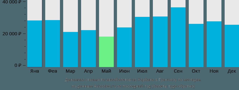 Динамика стоимости авиабилетов из Харбина в Гуанчжоу по месяцам