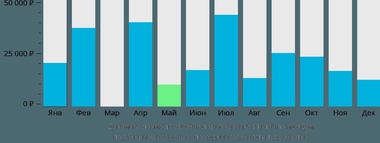 Динамика стоимости авиабилетов из Харбина в Китай по месяцам