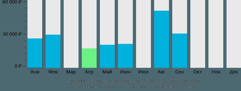 Динамика стоимости авиабилетов из Харбина в Чэнду по месяцам