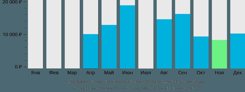 Динамика стоимости авиабилетов из Харбина в Далянь по месяцам