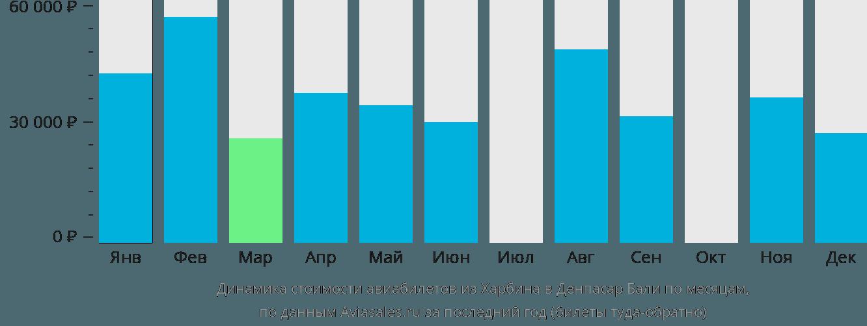 Динамика стоимости авиабилетов из Харбина в Денпасар Бали по месяцам