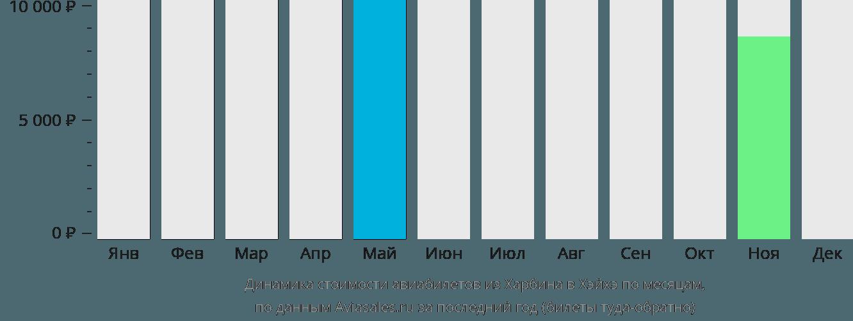 Динамика стоимости авиабилетов из Харбина в Хэйхэ по месяцам