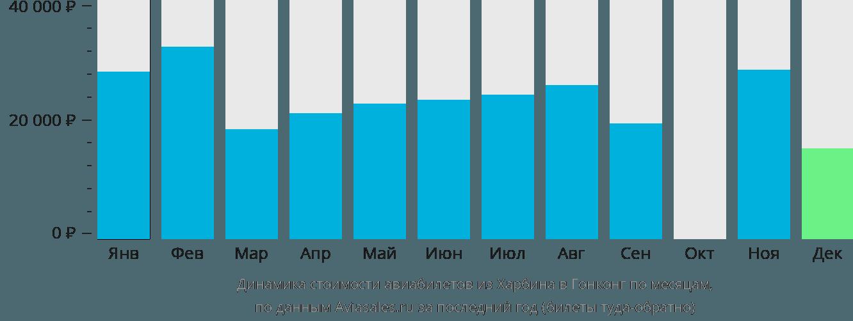Динамика стоимости авиабилетов из Харбина в Гонконг по месяцам