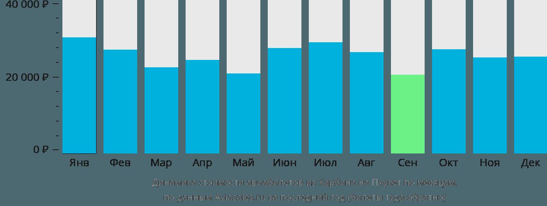Динамика стоимости авиабилетов из Харбина на Пхукет по месяцам
