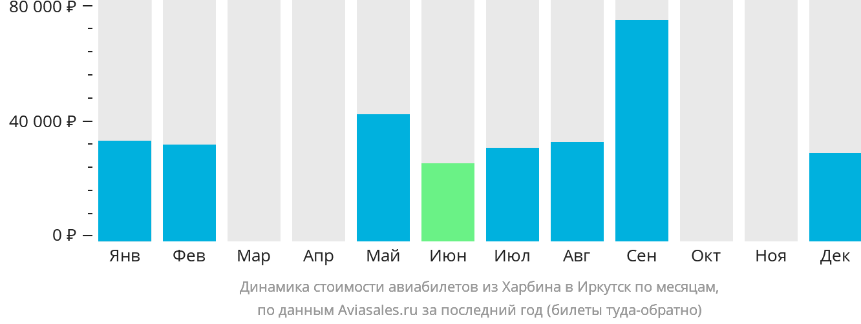 Динамика стоимости авиабилетов из Харбина в Иркутск по месяцам