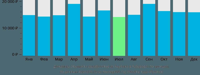 Динамика стоимости авиабилетов из Харбина в Хабаровск по месяцам