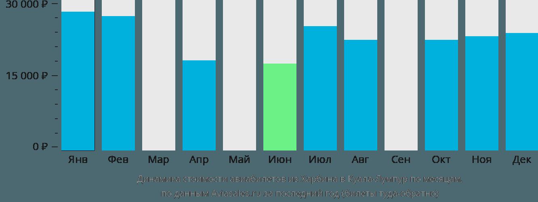 Динамика стоимости авиабилетов из Харбина в Куала-Лумпур по месяцам