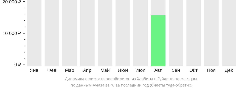 Динамика стоимости авиабилетов из Харбина в Гуйлинь по месяцам