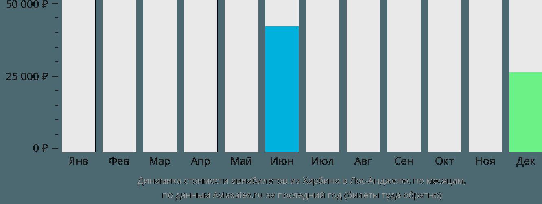 Динамика стоимости авиабилетов из Харбина в Лос-Анджелес по месяцам