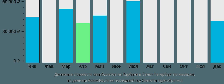 Динамика стоимости авиабилетов из Харбина в Санкт-Петербург по месяцам