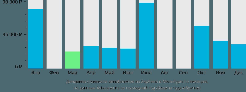 Динамика стоимости авиабилетов из Харбина в Мельбурн по месяцам