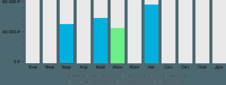 Динамика стоимости авиабилетов из Харбина в Мале по месяцам