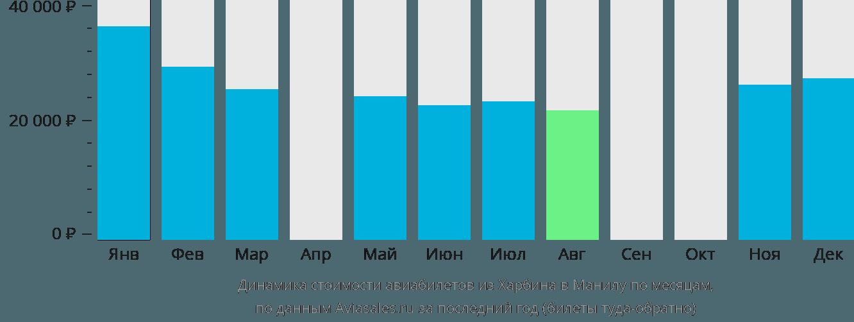 Динамика стоимости авиабилетов из Харбина в Манилу по месяцам