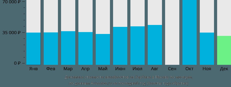 Динамика стоимости авиабилетов из Харбина в Москву по месяцам