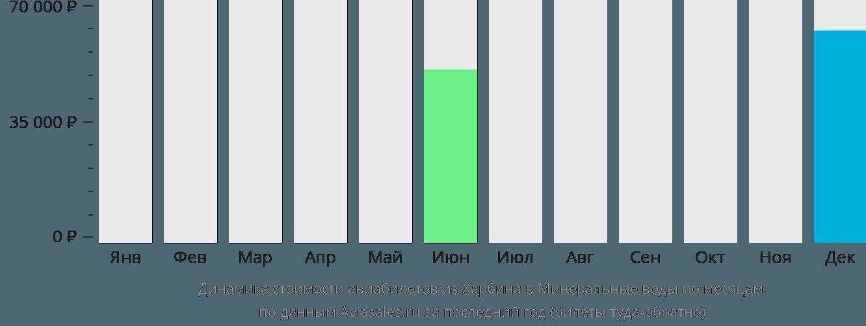 Динамика стоимости авиабилетов из Харбина в Минеральные воды по месяцам