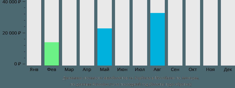 Динамика стоимости авиабилетов из Харбина в Малайзию по месяцам