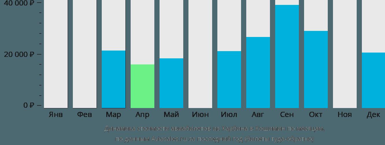 Динамика стоимости авиабилетов из Харбина в Хошимин по месяцам