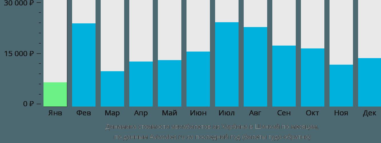 Динамика стоимости авиабилетов из Харбина в Шанхай по месяцам