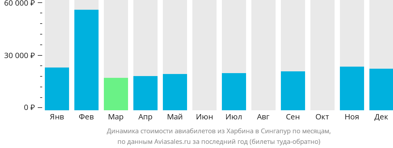 Динамика стоимости авиабилетов из Харбина в Сингапур по месяцам