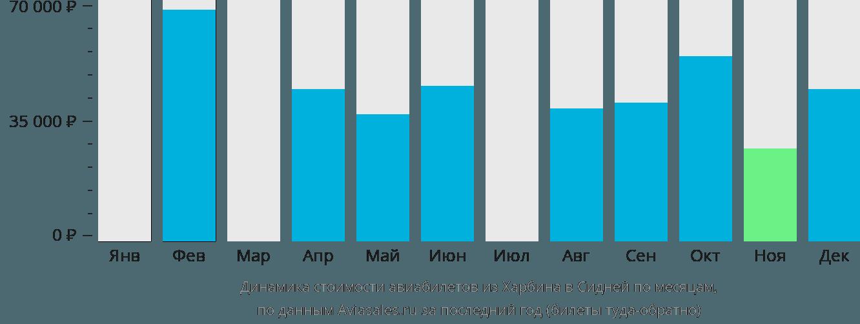 Динамика стоимости авиабилетов из Харбина в Сидней по месяцам