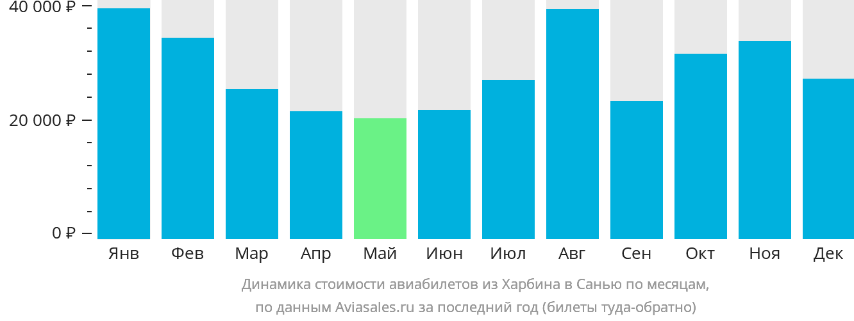 Динамика стоимости авиабилетов из Харбина в Санью по месяцам