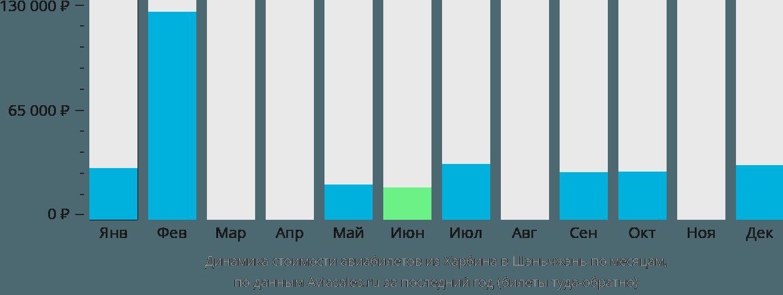 Динамика стоимости авиабилетов из Харбина в Шэньчжэнь по месяцам