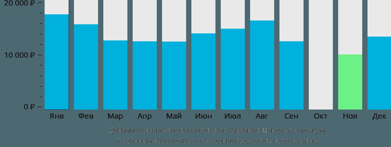 Динамика стоимости авиабилетов из Харбина в Циндао по месяцам