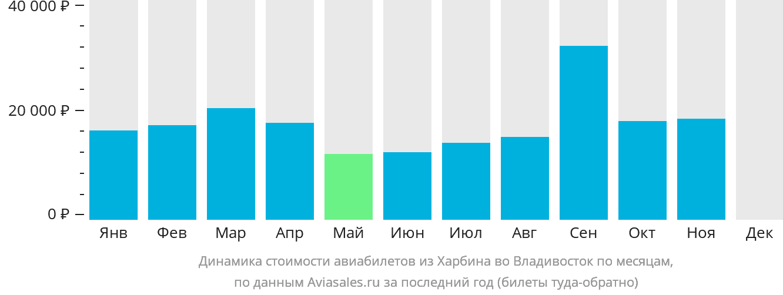 Динамика стоимости авиабилетов из Харбина во Владивосток по месяцам