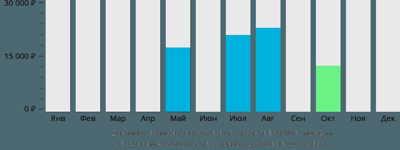 Динамика стоимости авиабилетов из Харбина в Вэйхай по месяцам