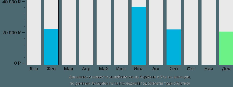 Динамика стоимости авиабилетов из Харбина в Уси по месяцам