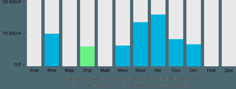 Динамика стоимости авиабилетов из Харбина в Яньтай по месяцам