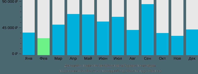 Динамика стоимости авиабилетов из Хараре по месяцам