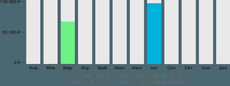 Динамика стоимости авиабилетов из Хараре в Атланту по месяцам