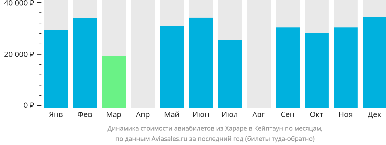 Динамика стоимости авиабилетов из Хараре в Кейптаун по месяцам