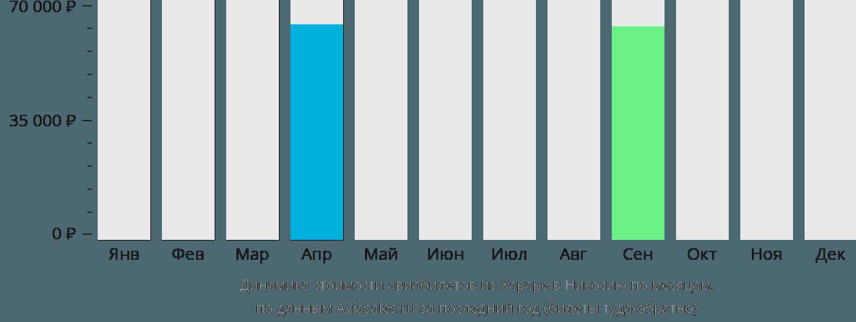 Динамика стоимости авиабилетов из Хараре в Никосию по месяцам