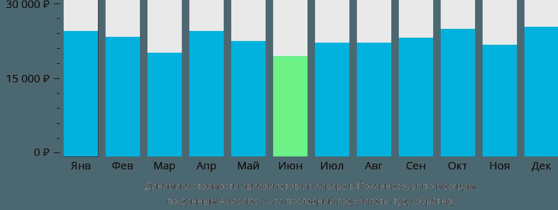 Динамика стоимости авиабилетов из Хараре в Йоханнесбург по месяцам