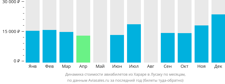 Динамика стоимости авиабилетов из Хараре в Лусаку по месяцам