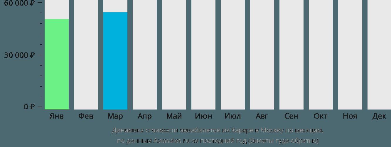 Динамика стоимости авиабилетов из Хараре в Москву по месяцам