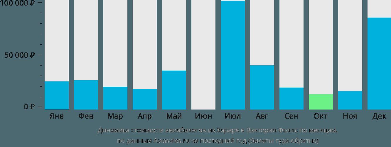 Динамика стоимости авиабилетов из Хараре в Виктория-Фоллс по месяцам