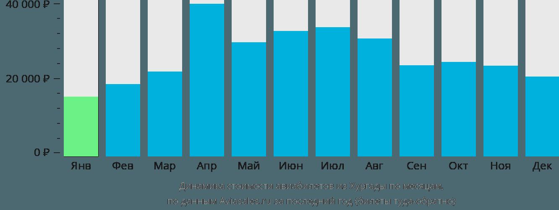 Динамика стоимости авиабилетов из Хургады по месяцам