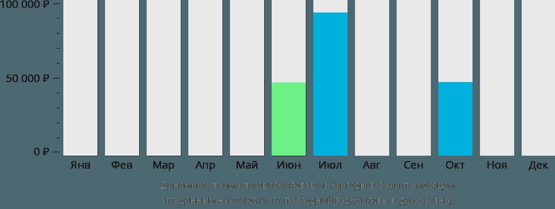 Динамика стоимости авиабилетов из Хургады в Сочи по месяцам