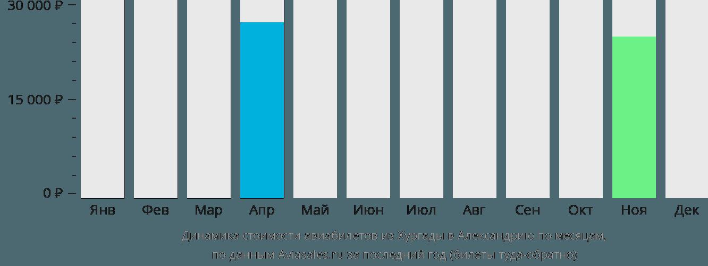 Динамика стоимости авиабилетов из Хургады в Александрию по месяцам