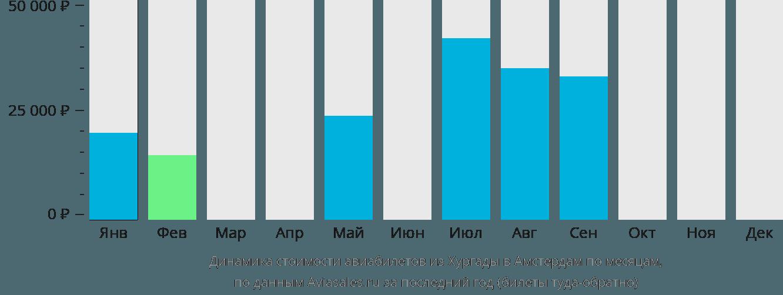 Динамика стоимости авиабилетов из Хургады в Амстердам по месяцам