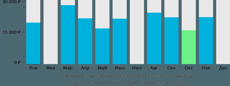 Динамика стоимости авиабилетов из Хургады в Анталью по месяцам