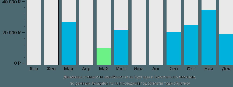 Динамика стоимости авиабилетов из Хургады в Брюссель по месяцам