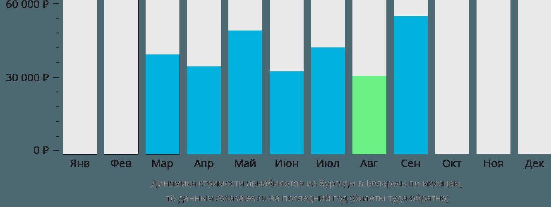Динамика стоимости авиабилетов из Хургады в Беларусь по месяцам