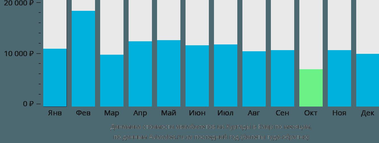 Динамика стоимости авиабилетов из Хургады в Каир по месяцам